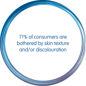 71% of consumers are bothered by skin texture and or discolouration