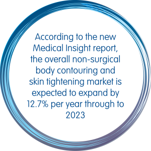 According to the new Medical Insight report, the overall non-surgical body contouring and skin tightening market is expected to expand