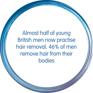 Almost half of young British men now practise hair removal, 46% of men remove hair from their bodies