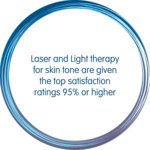 Laser Light therapy for skin tone are given the top satisfaction ratings 95% or higher