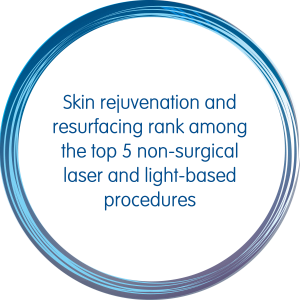 Skin Rejuvenation and Resurfacing rank among the top 5 non-surgical laser and light-based procedures
