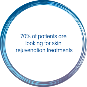 70% of patients are looking for skin rejuvenation treatments