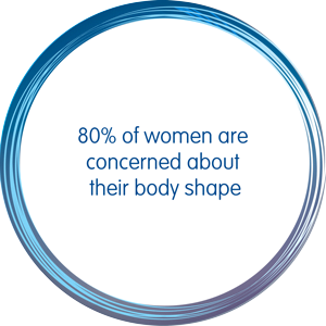 80% of women are concerned about their body shape