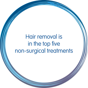 Hair removal is in the top five non-surgical treatments