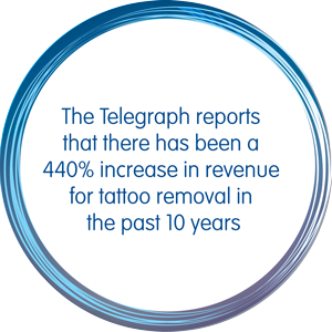 The Telegraph reports that there has been a 440 percent increase in revenue for tattoo removal treatment in the past 10 years